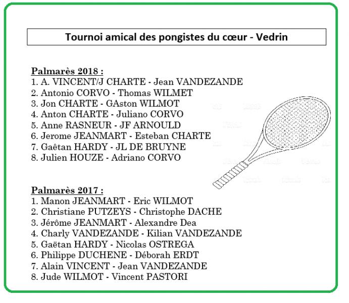 Palmares pongistes